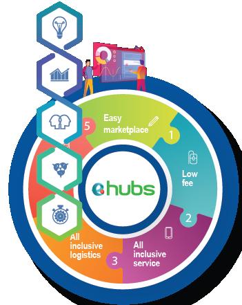 e.hubs Merchant Plans